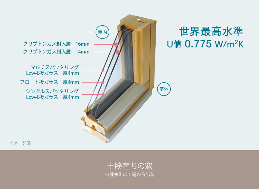 世界最高水準 U値0.775 十勝育ちの窓。※芽室町の工場から出荷